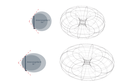Abstrahlcharakteristik der FriXtender Antennen